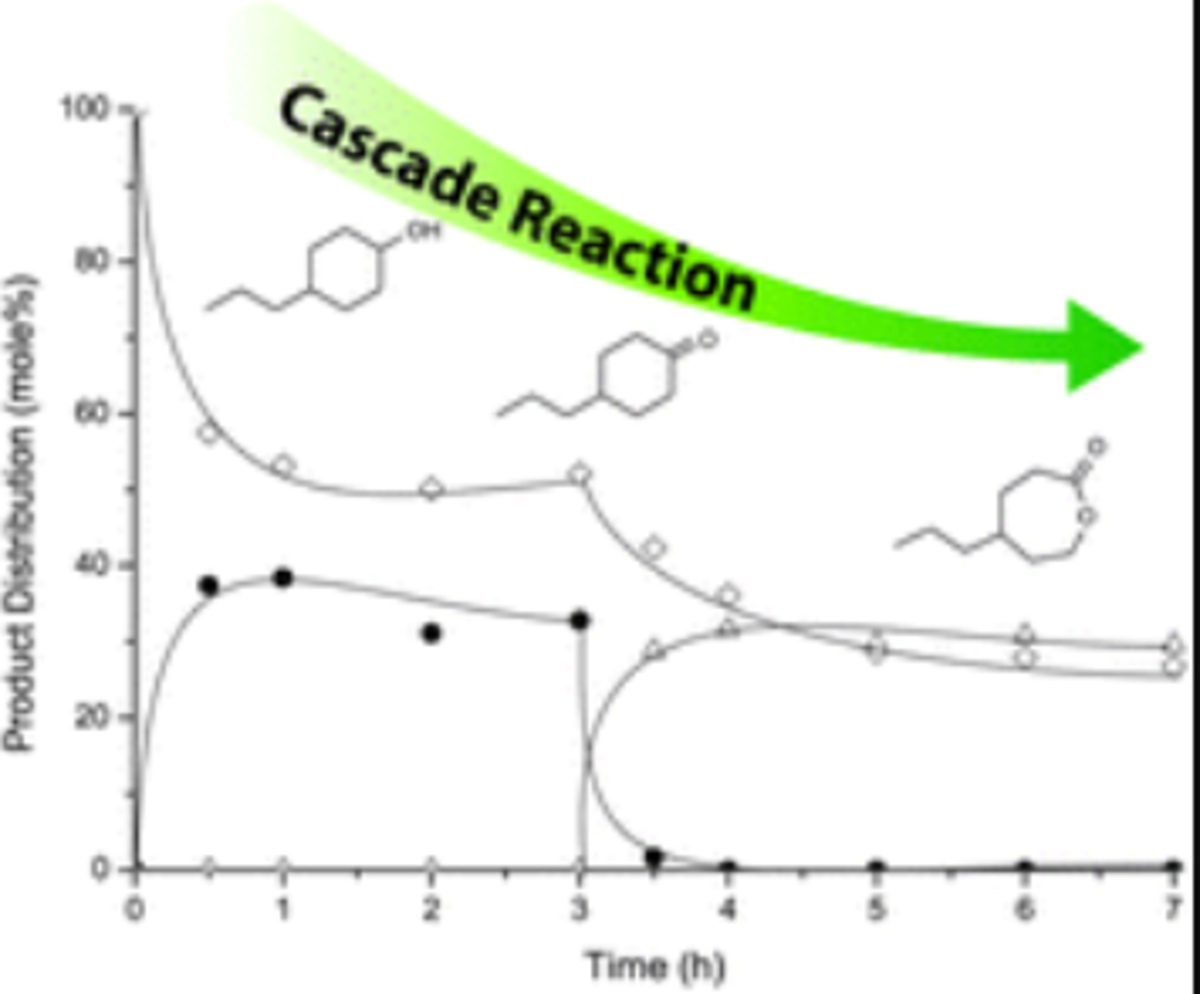 Snβ-zeolite catalyzed oxido-reduction cascade chemistry with biomass-derived molecules