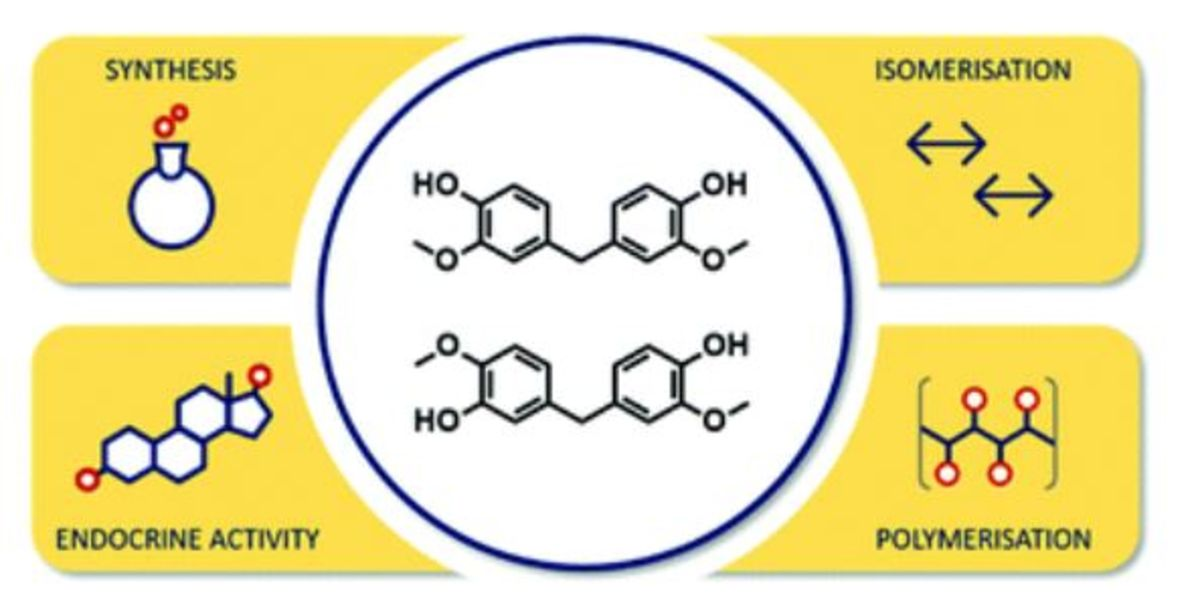 Regioselective synthesis, isomerisation, in vitro oestrogenic activity, and copolymerisation of bisguaiacol F (BGF) isomers