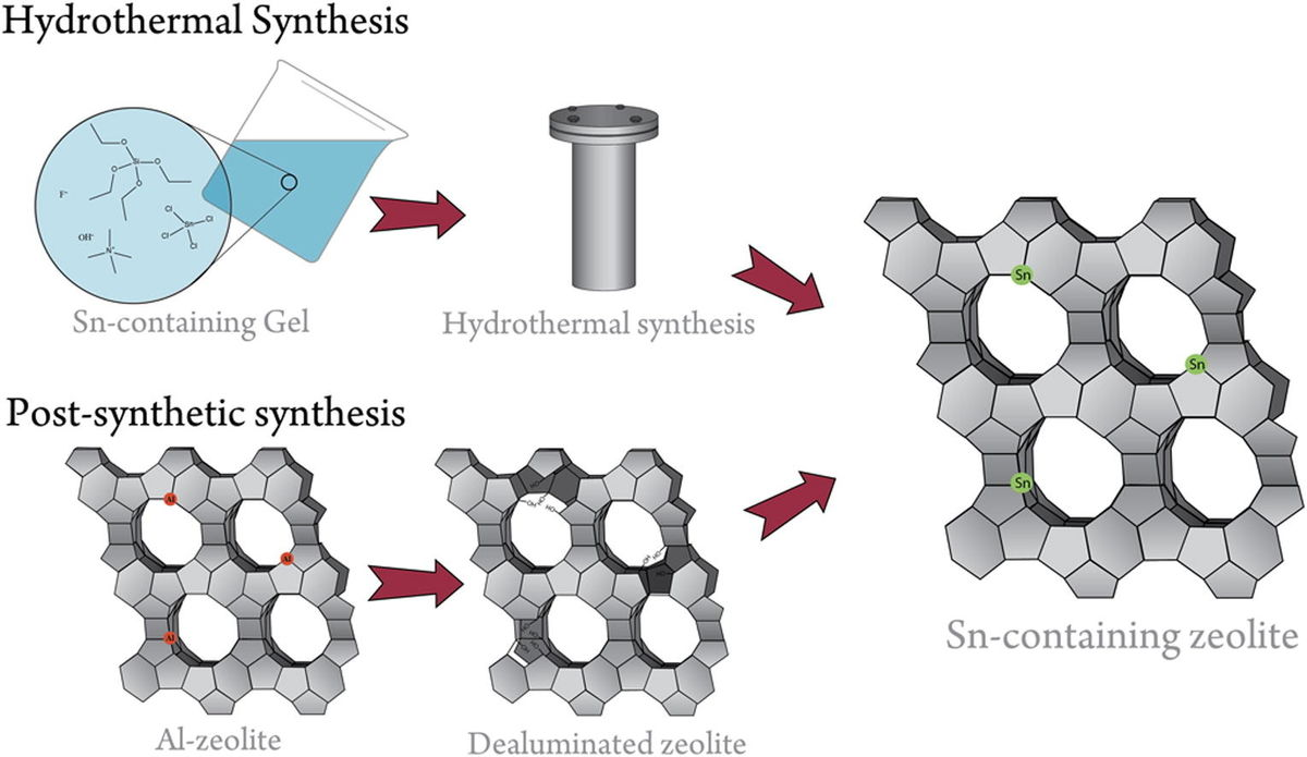 Post-synthesis Snβ: An exploration of synthesis parameters and catalysis