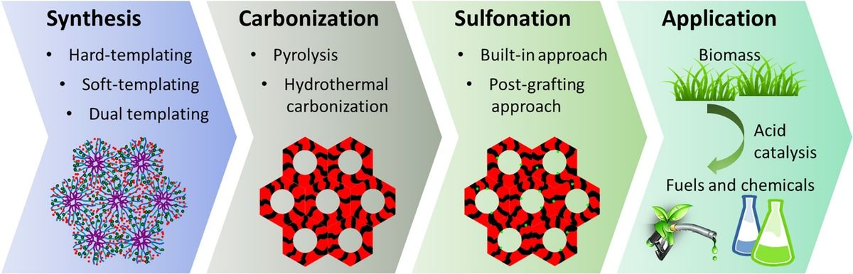 Sulfonated mesoporous carbon and silica-carbon nanocomposites for biomass conversion.